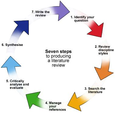 Systematic and Non-Systematic Literature Review